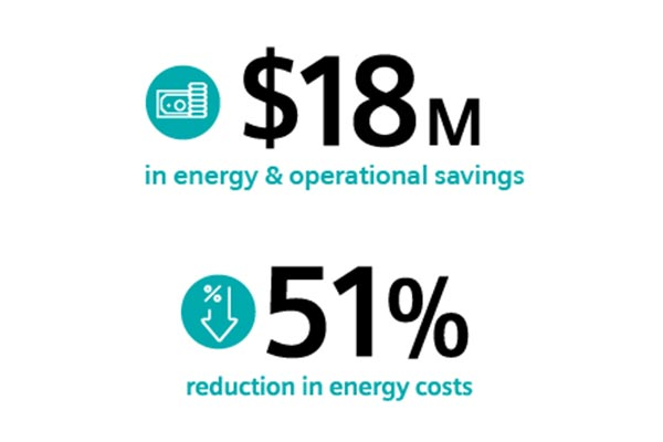 51% reduction in energy costs, $18 million in energy and operational savings